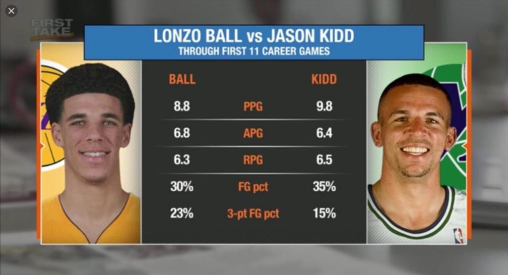 Lonzo Ball Jason Kidd